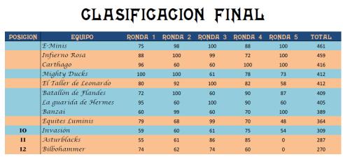 clasificacion-toe-talavera-2013